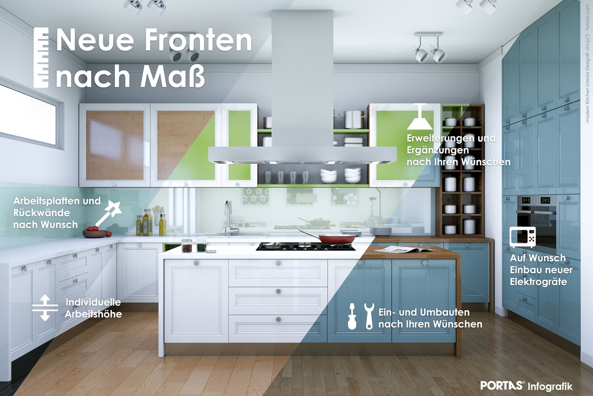 Das PORTAS Verfahren für Küchen – PORTAS Schweiz Renovierung